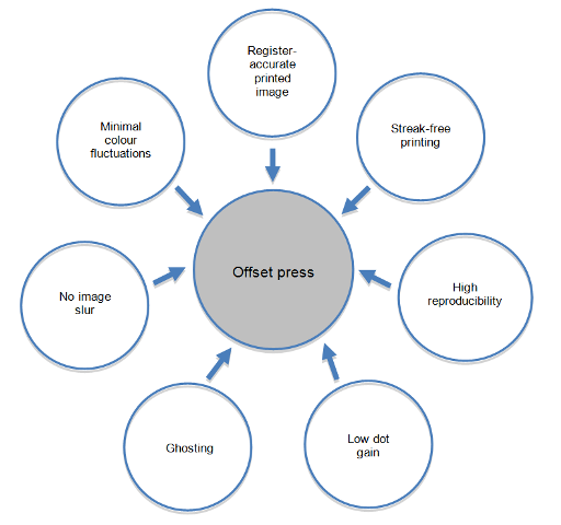 the impact of the printing press The movable type printing press was the great revolution in  but what was the  economic impact of this revolution in information technology.