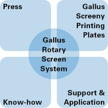 Gallus Screeny Performance Package