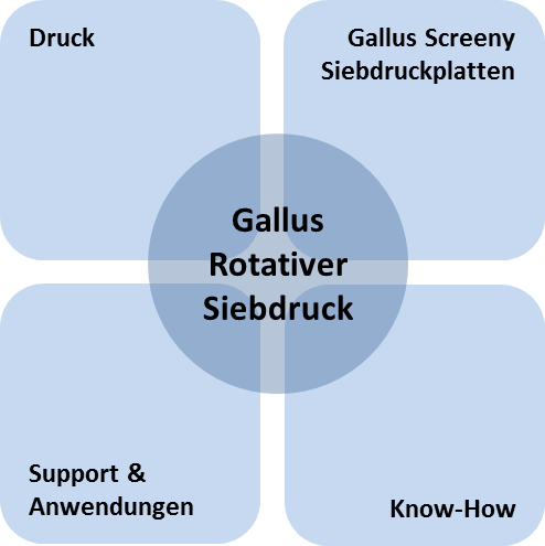 Rotativer-Siebdruck-Grafik_DE